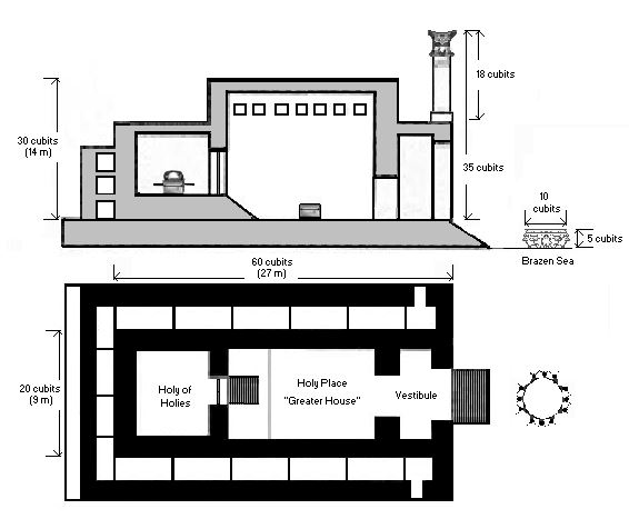 The plan of Solomon's Temple